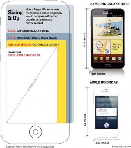 Следующий iPhone получит экран на 4 дюйма