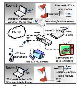 Microsoft будет делать операционную систему для бытовой техники
